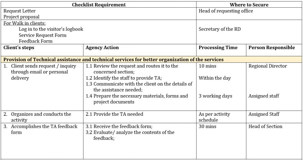 Provision of Technical assistance and technical services for better organization of the services